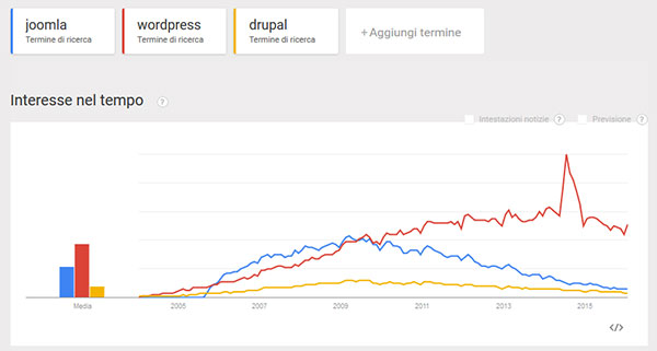 Google Trends, analisi CMS Open Source nel mondo